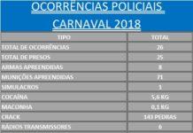 PM divulga balanço de ocorrências no Carnaval